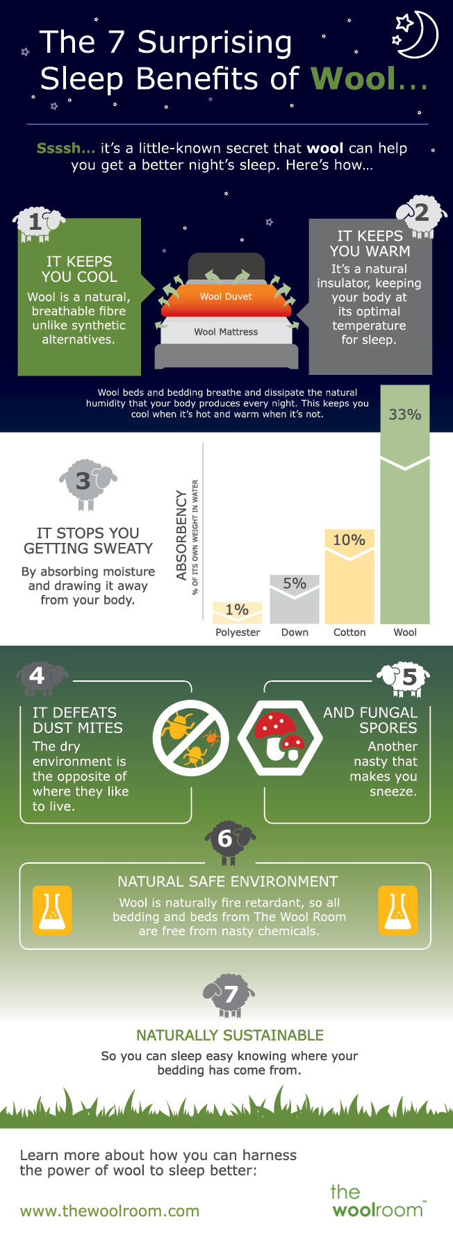 Wool Room Sleep Benefits Infographic