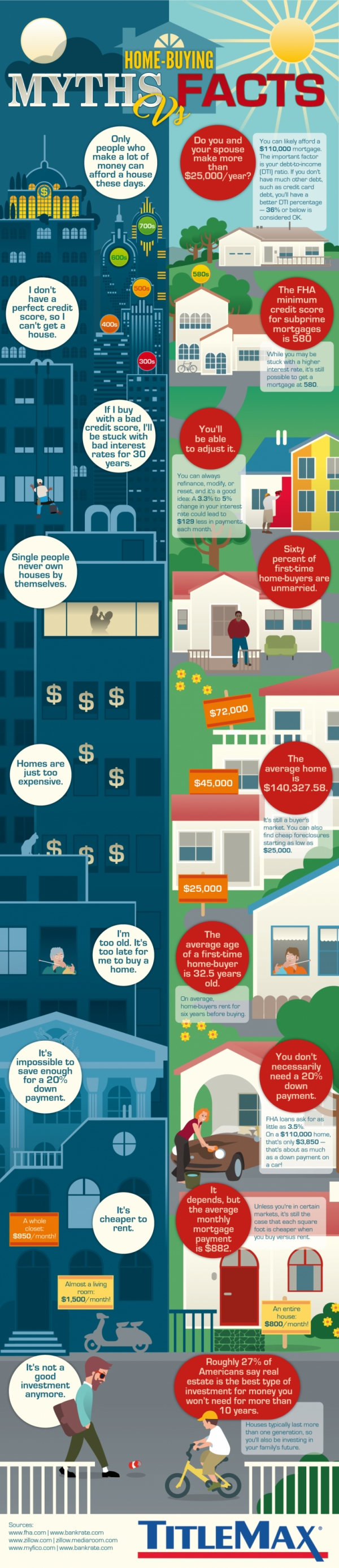 Home Buying Myths Vs Facts